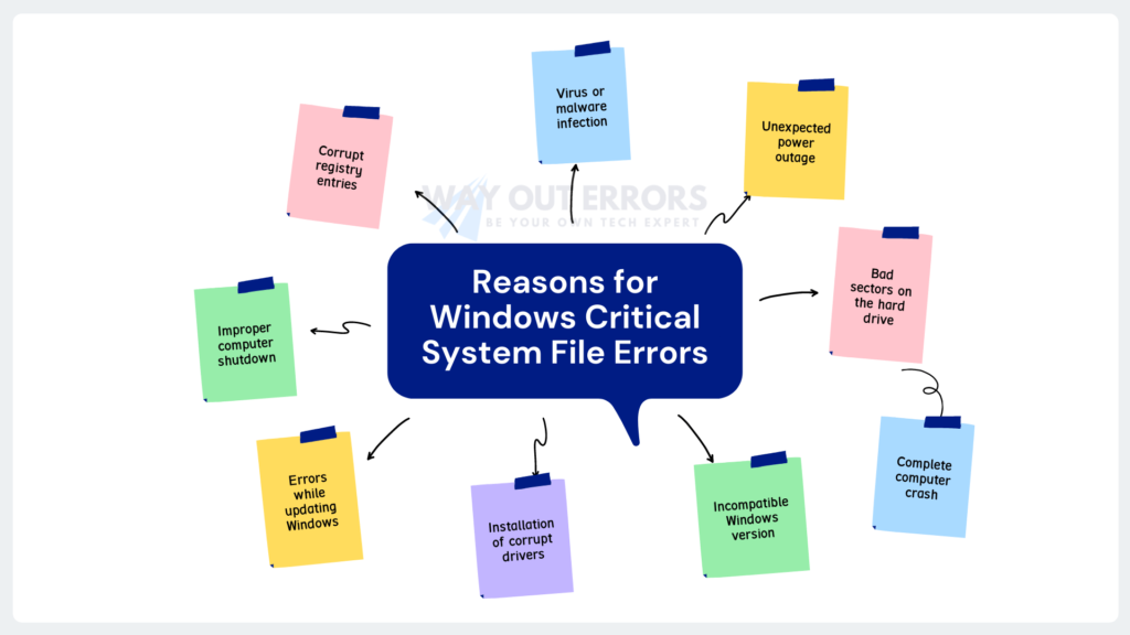 Top Reasons for Windows System File Errors