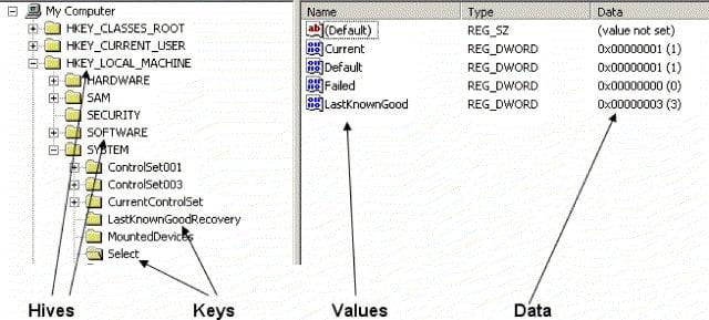 Windows Registry Architecture